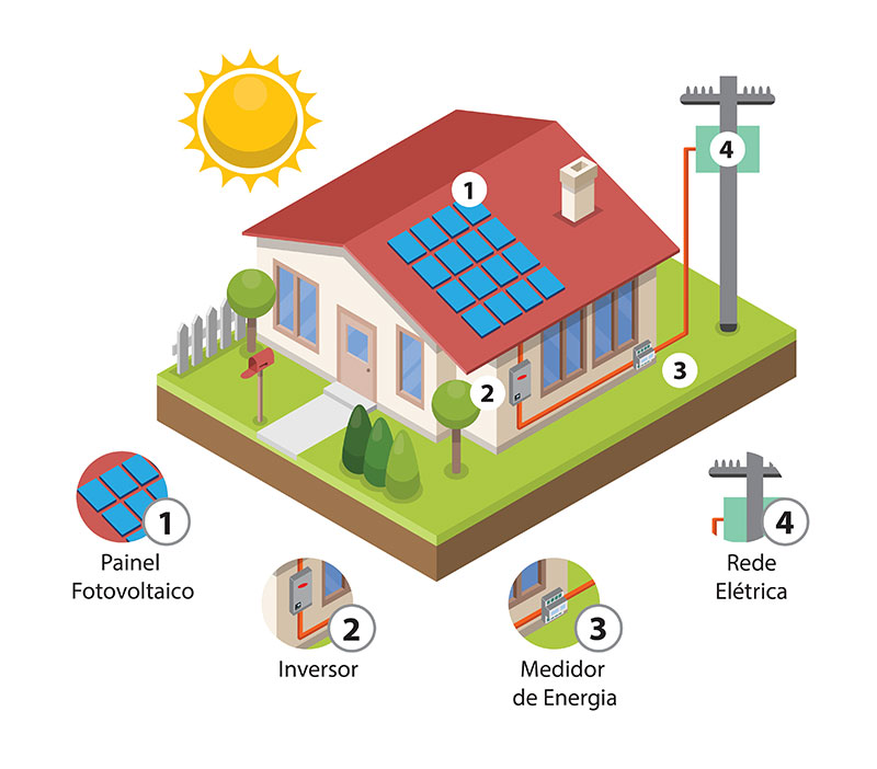 Simulador De Energia Solar Fotovoltaico Eletron Energia